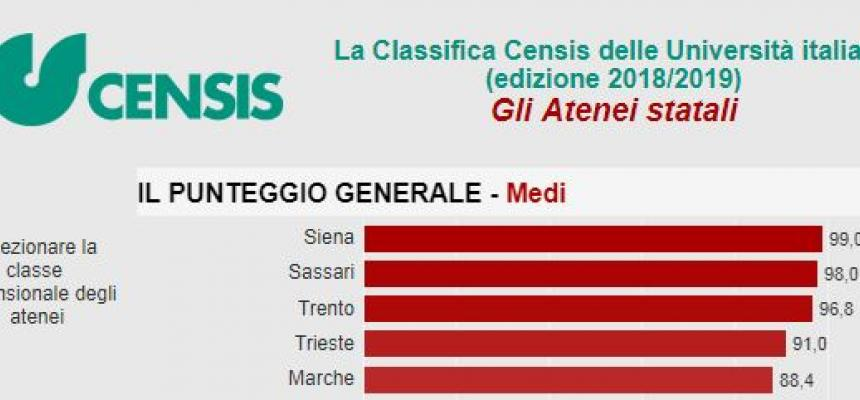 Classifica Censis