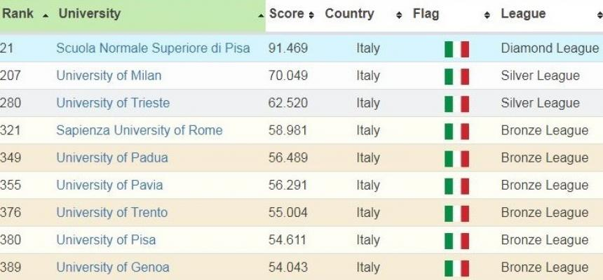 Tabella RUR - Italia