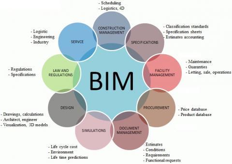 infografica BIM