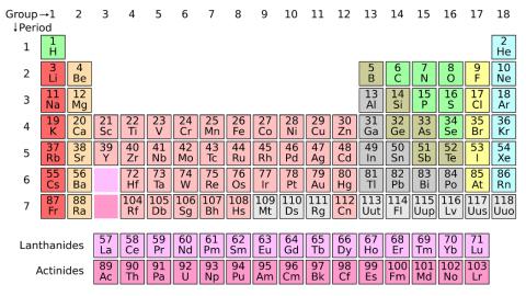 150 anni della Tabella Periodica degli Elementi